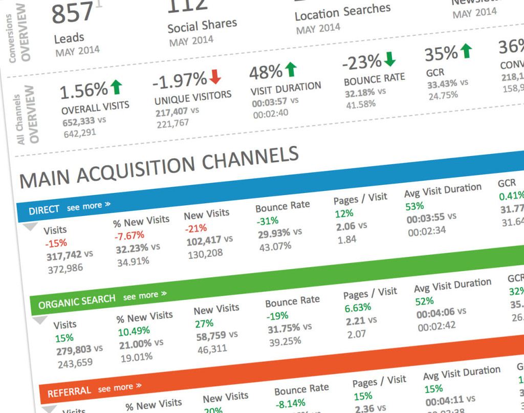 Digital Reporting Automation Detail