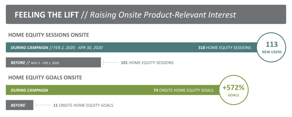 Portion of an Edge End-of-Campaign (EOC) report illustrating the rise of both traffic and targeted conversion activity for a home equity campaign.